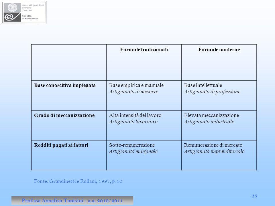 Prof.ssa Annalisa Tunisini - a.a. 2010/2011 23 Formule tradizionaliFormule moderne Base conoscitiva impiegataBase empirica e manuale Artigianato di me