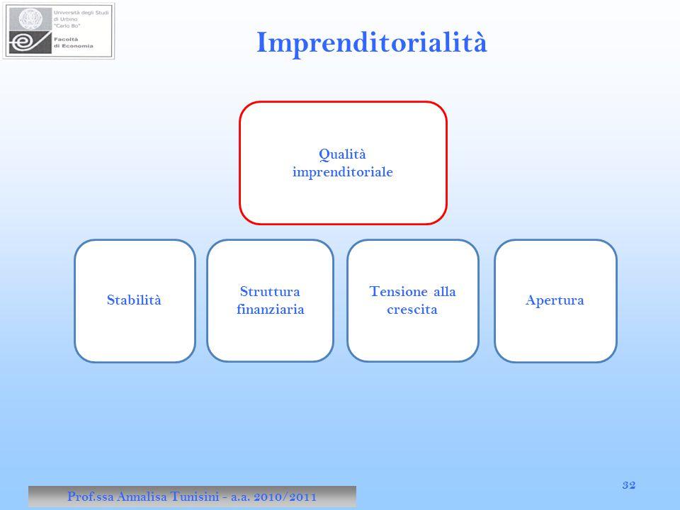 Prof.ssa Annalisa Tunisini - a.a. 2010/2011 32 Imprenditorialità Stabilità Qualità imprenditoriale Struttura finanziaria Tensione alla crescita Apertu