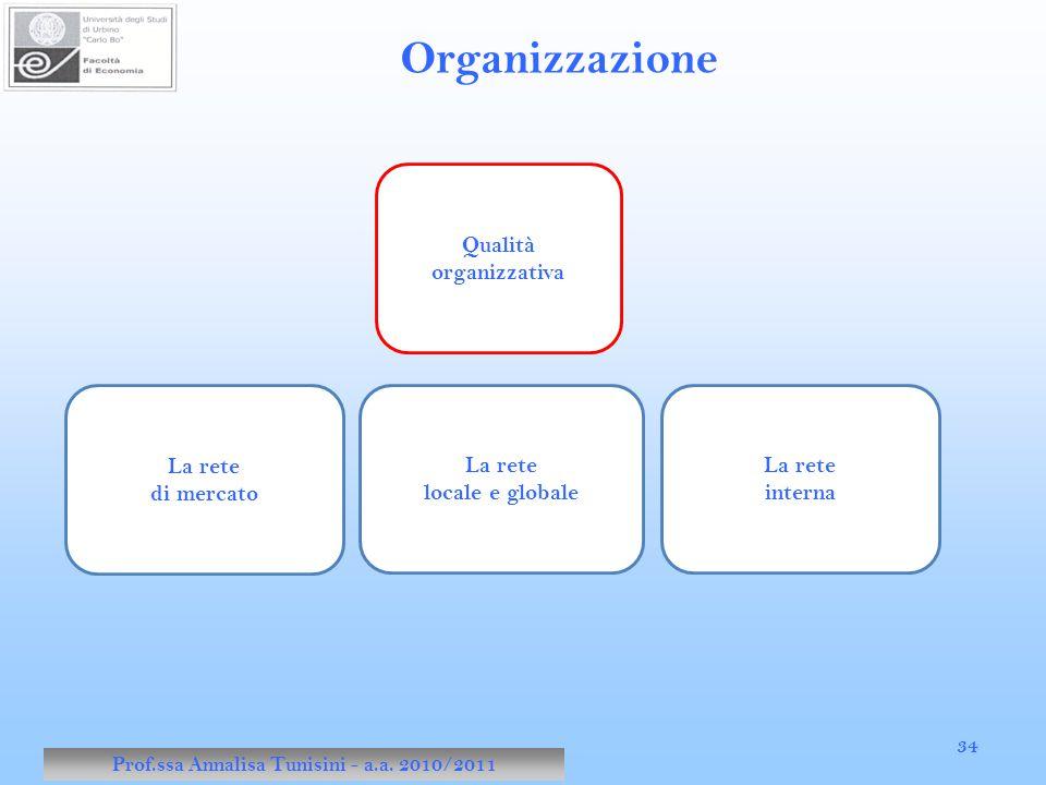 Prof.ssa Annalisa Tunisini - a.a. 2010/2011 34 Organizzazione Qualità organizzativa La rete di mercato La rete locale e globale La rete interna
