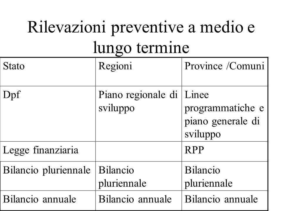 Rilevazioni preventive a medio e lungo termine StatoRegioniProvince /Comuni DpfPiano regionale di sviluppo Linee programmatiche e piano generale di sv