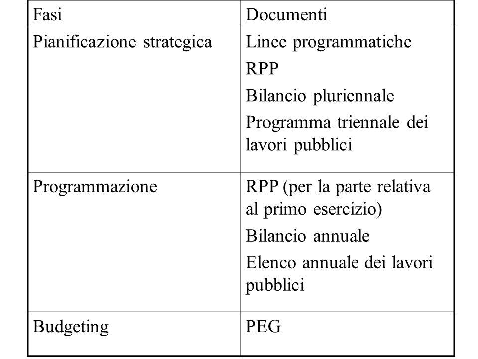 FasiDocumenti Pianificazione strategicaLinee programmatiche RPP Bilancio pluriennale Programma triennale dei lavori pubblici ProgrammazioneRPP (per la parte relativa al primo esercizio) Bilancio annuale Elenco annuale dei lavori pubblici BudgetingPEG