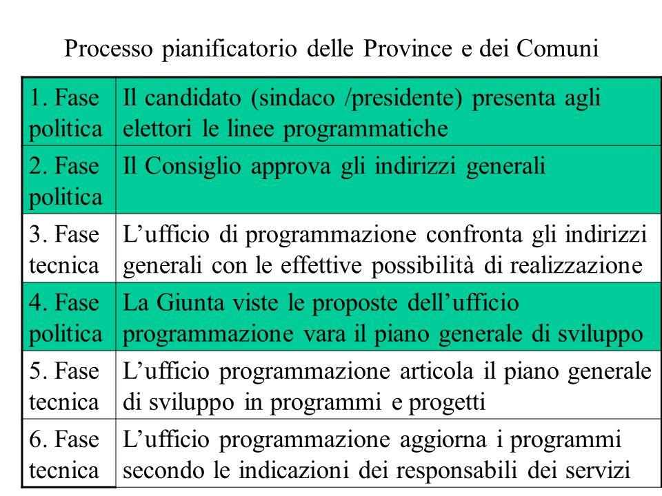 Processo pianificatorio delle Province e dei Comuni 1. Fase politica Il candidato (sindaco /presidente) presenta agli elettori le linee programmatiche