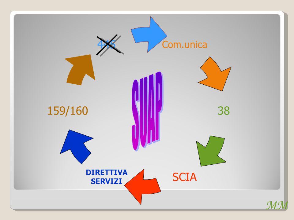 MM Com.unica 159/160 445 38 SCIA DIRETTIVA SERVIZI