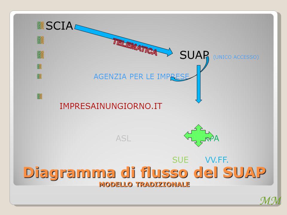 MM Diagramma di flusso del SUAP MODELLO TRADIZIONALE SCIA SUAP (UNICO ACCESSO) AGENZIA PER LE IMPRESE IMPRESAINUNGIORNO.IT ASL ARPA SUE VV.FF.