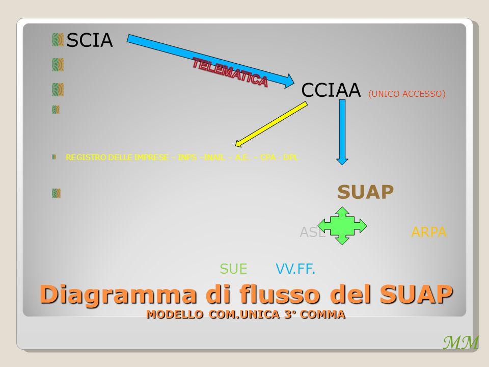 MM Diagramma di flusso del SUAP MODELLO COM.UNICA 3° COMMA SCIA CCIAA (UNICO ACCESSO) REGISTRO DELLE IMPRESE – INPS –INAIL – A.E. – CPA - DPL SUAP ASL