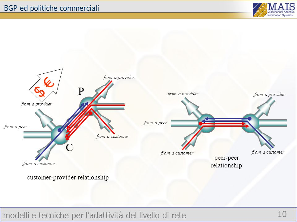 modelli e tecniche per l'adattività del livello di rete 10 BGP ed politiche commerciali peer-peer relationship from a provider from a customer from a peer customer-provider relationship from a provider from a customer from a peer C P $ €