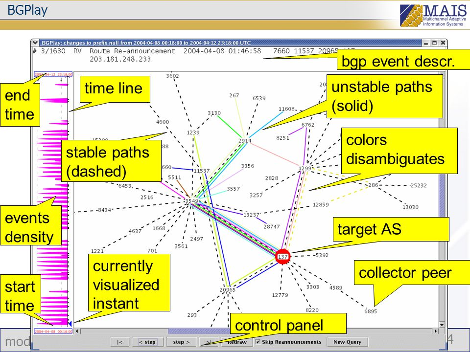 modelli e tecniche per l'adattività del livello di rete 14 BGPlay stable paths (dashed) unstable paths (solid) target AS colors disambiguates time line currently visualized instant bgp event descr.