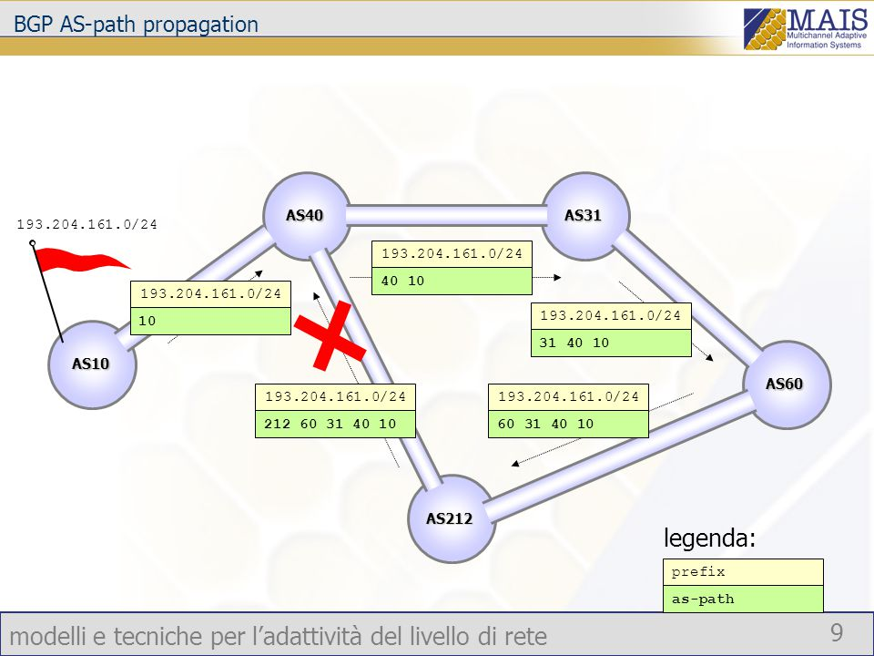 modelli e tecniche per l'adattività del livello di rete 9 BGP AS-path propagation 193.204.161.0/24 40 10 prefix as-path legenda: AS10 AS40AS31 AS60 AS212 193.204.161.0/24 10 193.204.161.0/24 31 40 10 193.204.161.0/24 60 31 40 10 193.204.161.0/24 212 60 31 40 10