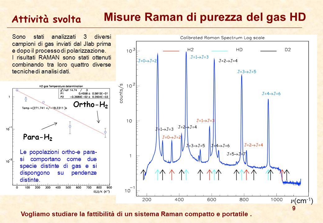 9 Attività svolta Misure Raman di purezza del gas HD (cm -1 ) J=0  J=2 J=1  J=3 J=2  J=4 J=3  J=5 J=4  J=6 J=1  J=3 J=2  J=4 J=0  J=2 J=3  J=5 J=1  J=3 J=4  J=6 J=5  J=7 J=2  J=4 Sono stati analizzati 3 diversi campioni di gas inviati dal Jlab prima e dopo il processo di polarizzazione.