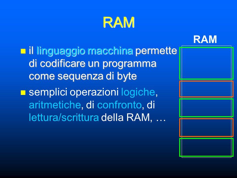 RAM il linguaggio macchina permette di codificare un programma come sequenza di byte il linguaggio macchina permette di codificare un programma come sequenza di byte RAM semplici operazioni logiche, aritmetiche, di confronto, di lettura/scrittura della RAM, …