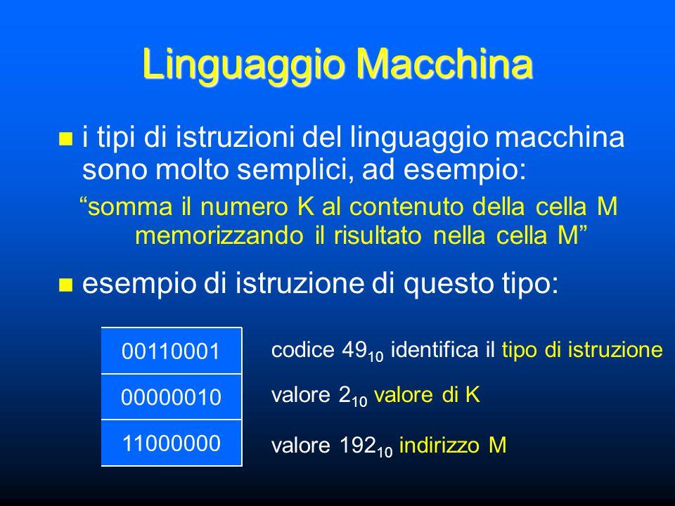 Linguaggio Macchina i tipi di istruzioni del linguaggio macchina sono molto semplici, ad esempio: somma il numero K al contenuto della cella M memorizzando il risultato nella cella M esempio di istruzione di questo tipo: 11000000 00000010 00110001 codice 49 10 identifica il tipo di istruzione valore 2 10 valore di K valore 192 10 indirizzo M