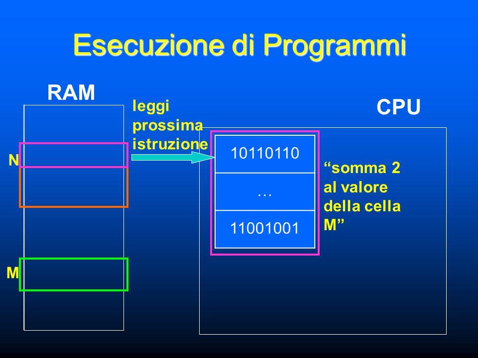N M Esecuzione di Programmi CPU RAM 10110110 … 11001001 somma 2 al valore della cella M leggi prossima istruzione