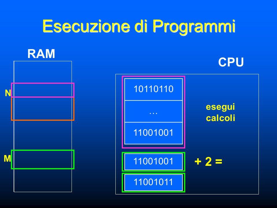N M Esecuzione di Programmi CPU RAM 11001001 10110110 … 11001001 + 2 = 11001011 esegui calcoli
