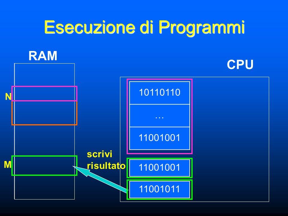 N M Esecuzione di Programmi CPU RAM 11001001 10110110 … 11001001 11001011 scrivi risultato
