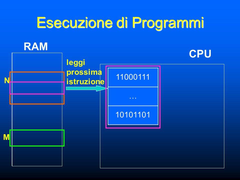 N M Esecuzione di Programmi CPU RAM 11000111 … 10101101 leggi prossima istruzione