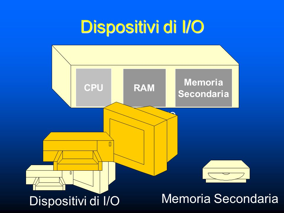 Dispositivi di I/O Elaboratore Dispositivi di I/O Memoria Secondaria CPU RAM Memoria Secondaria