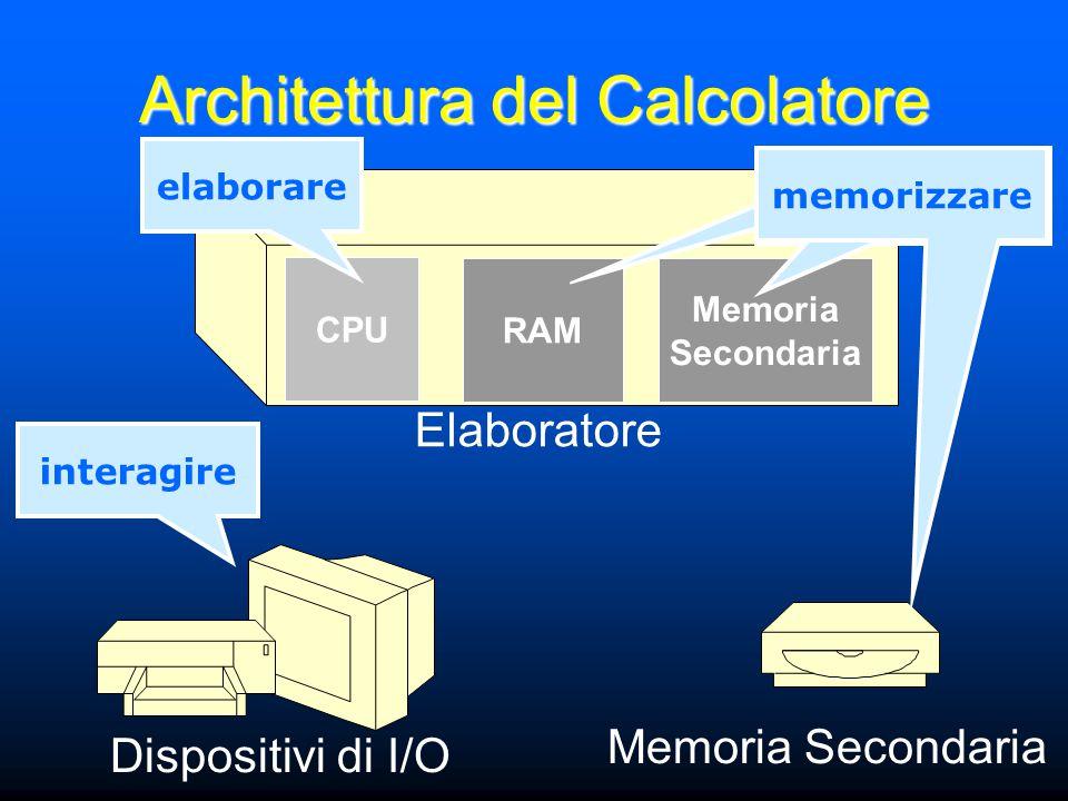 Elaboratore Dispositivi di I/O Memoria Secondaria interagire CPU RAM Memoria Secondaria elaborare memorizzare