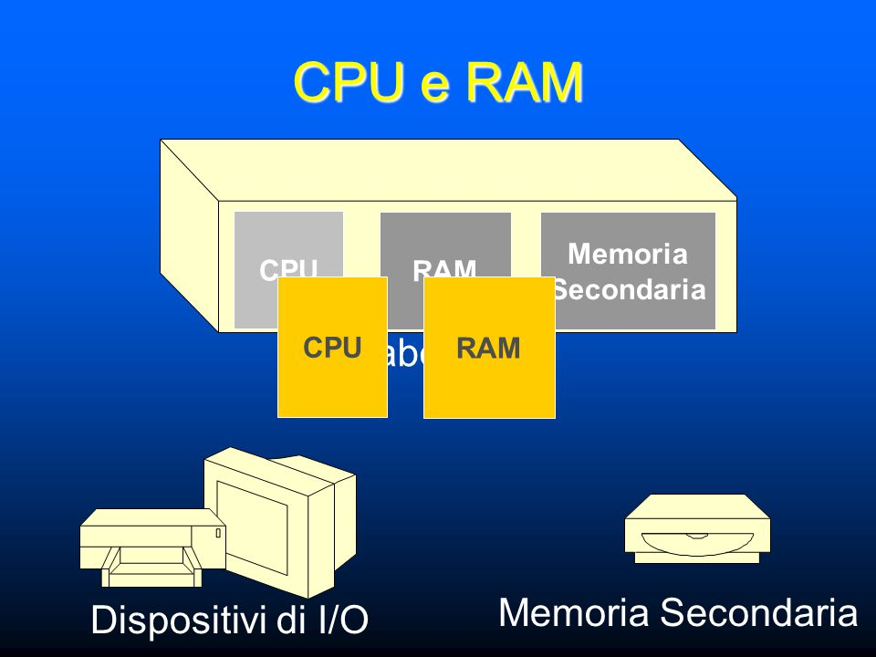 CPU e RAM Elaboratore Dispositivi di I/O Memoria Secondaria CPU RAM Memoria Secondaria CPU RAM