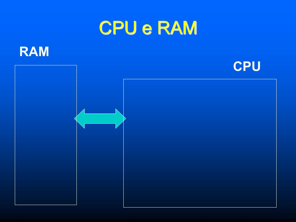 Elaboratore Dispositivi di I/O CPU RAM Memoria Secondaria Controller1 Controller2