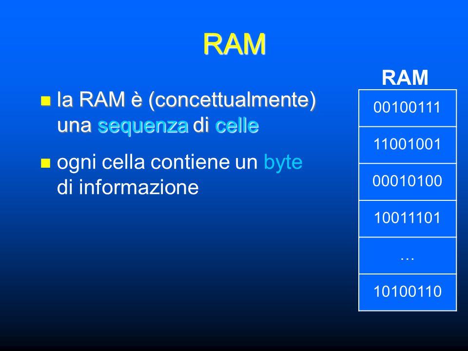 RAM la RAM è (concettualmente) una sequenza di celle la RAM è (concettualmente) una sequenza di celle RAM ogni cella contiene un byte di informazione 00100111 11001001 00010100 10011101 … 10100110