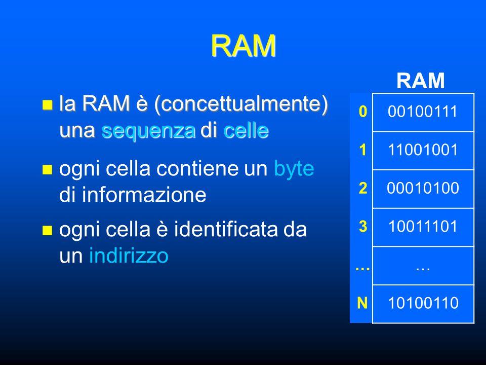 RAM la RAM è (concettualmente) una sequenza di celle la RAM è (concettualmente) una sequenza di celle RAM ogni cella contiene un byte di informazione ogni cella è identificata da un indirizzo 000100111 111001001 200010100 310011101 …… N10100110 si può leggere/scrivere un byte in qualsiasi cella dato l'indirizzo (Random Access)