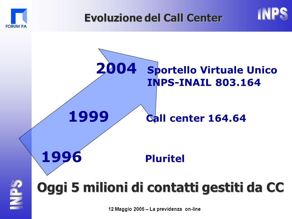 12 Maggio 2005 – La previdenza on-line 2004 Sportello Virtuale Unico INPS-INAIL 803.164 1999 Call center 164.64 1996 Pluritel Evoluzione del Call Center Oggi 5 milioni di contatti gestiti da CC