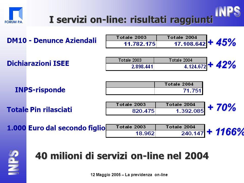 12 Maggio 2005 – La previdenza on-line DM10 - Denunce Aziendali + 45% Dichiarazioni ISEE + 42% 1.000 Euro dal secondo figlio Totale Pin rilasciati + 70% + 1166% I servizi on-line: risultati raggiunti 40 milioni di servizi on-line nel 2004 INPS-risponde