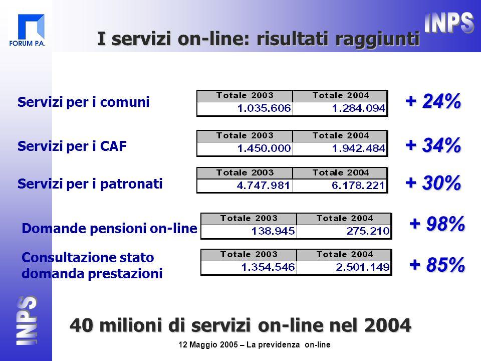 12 Maggio 2005 – La previdenza on-line Servizi per i comuni + 24% Servizi per i CAF + 34% Servizi per i patronati + 30% Domande pensioni on-line + 98% Consultazione stato domanda prestazioni + 85% I servizi on-line: risultati raggiunti 40 milioni di servizi on-line nel 2004