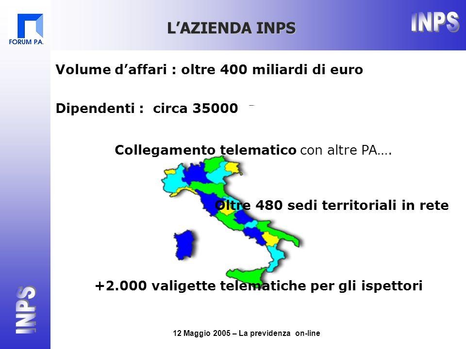12 Maggio 2005 – La previdenza on-line L'AZIENDA INPS Volume d'affari : oltre 400 miliardi di euro Dipendenti : circa 35000 Oltre 480 sedi territoriali in rete +2.000 valigette telematiche per gli ispettori Collegamento telematico con altre PA….