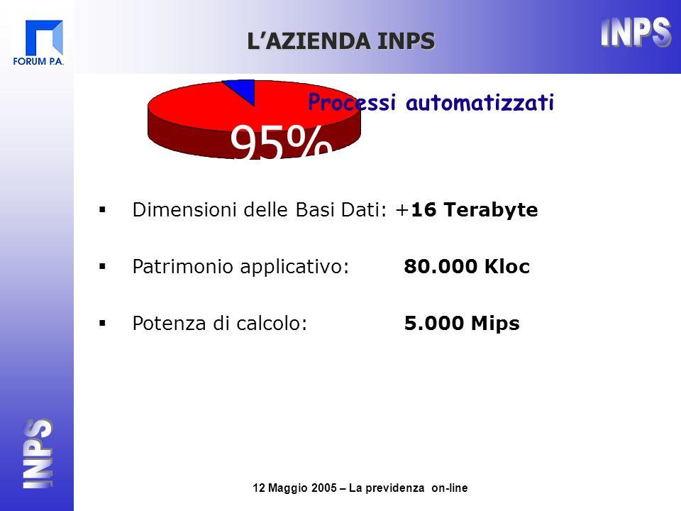 12 Maggio 2005 – La previdenza on-line  Dimensioni delle Basi Dati: +16 Terabyte  Patrimonio applicativo: 80.000 Kloc  Potenza di calcolo: 5.000 Mips L'AZIENDA INPS 95% Processi automatizzati