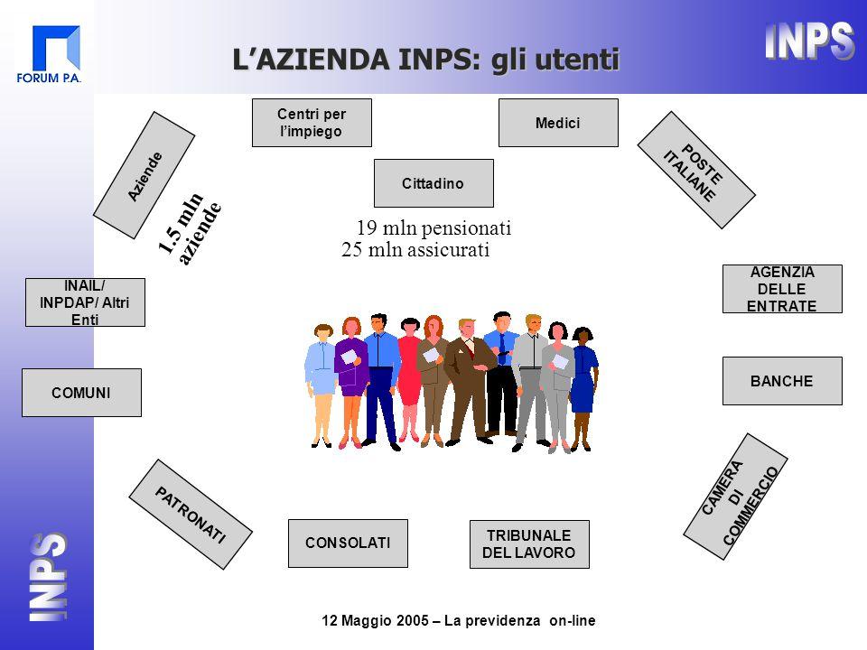 12 Maggio 2005 – La previdenza on-line Medici CAMERA DI COMMERCIO AGENZIA DELLE ENTRATE Aziende POSTE ITALIANE BANCHE Centri per l'impiego TRIBUNALE DEL LAVORO CONSOLATI PATRONATI Cittadino INAIL/ INPDAP/ Altri Enti COMUNI L'AZIENDA INPS: gli utenti 19 mln pensionati 1.5 mln aziende 25 mln assicurati