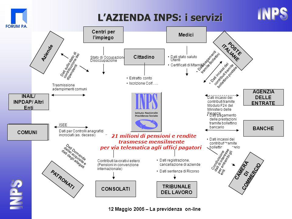 12 Maggio 2005 – La previdenza on-line L'AZIENDA INPS: i servizi INAIL/ INPDAP/ Altri Enti COMUNI Medici CAMERA DI COMMERCIO AGENZIA DELLE ENTRATE Aziende POSTE ITALIANE BANCHE Centri per l'impiego TRIBUNALE DEL LAVORO CONSOLATI PATRONATI Dati stato saluto Utenti Certificati di Mtarnità ISEE Dati per Controlli anagrafici incrociati (es.