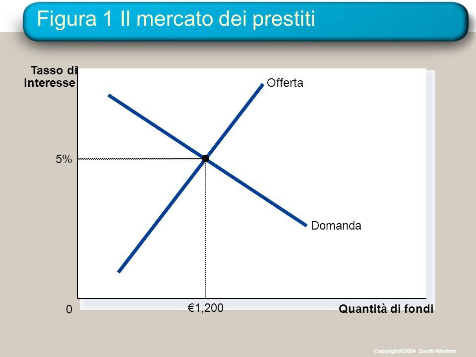 Figura 1 Il mercato dei prestiti Quantità di fondi 0 Tasso di interesseOfferta Domanda 5% €1,200 Copyright©2004 South-Western