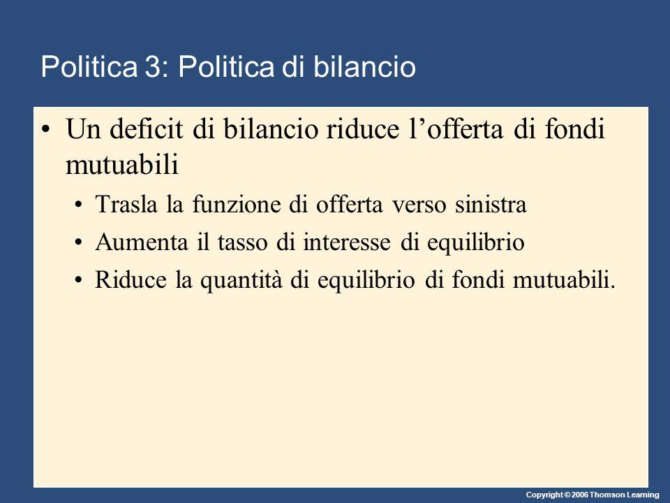 Copyright © 2006 Thomson Learning Un deficit di bilancio riduce l'offerta di fondi mutuabili Trasla la funzione di offerta verso sinistra Aumenta il tasso di interesse di equilibrio Riduce la quantità di equilibrio di fondi mutuabili.
