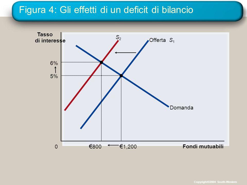 Figura 4: Gli effetti di un deficit di bilancio Fondi mutuabili 0 Tasso di interesse S2S2 OffertaS1S1 Domanda € 1,200 5% € 800 6% Copyright©2004 South-Western