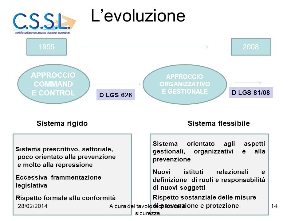 L'evoluzione APPROCCIO COMMAND E CONTROL APPROCCIO ORGANIZZATIVO E GESTIONALE D LGS 626 D LGS 81/08 19552008 Sistema prescrittivo, settoriale, poco or