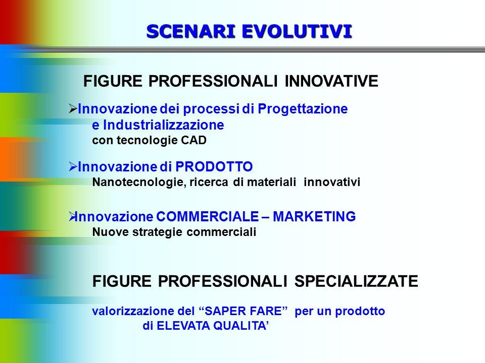 SCENARI EVOLUTIVI FIGURE PROFESSIONALI INNOVATIVE  Innovazione dei processi di Progettazione e Industrializzazione con tecnologie CAD  Innovazione d