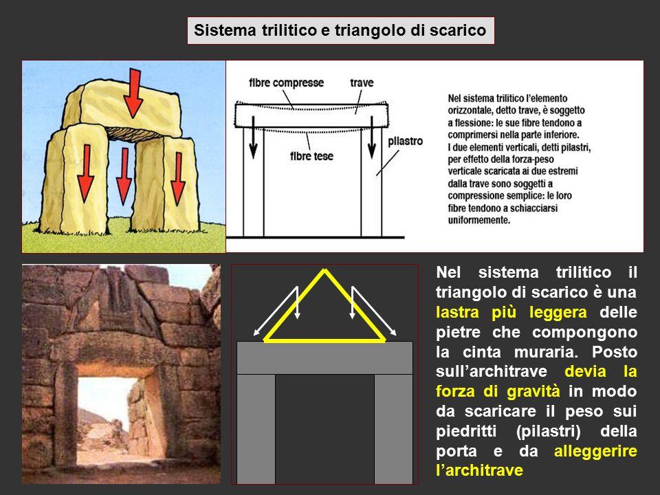 Sistema trilitico e triangolo di scarico Nel sistema trilitico il triangolo di scarico è una lastra più leggera delle pietre che compongono la cinta m