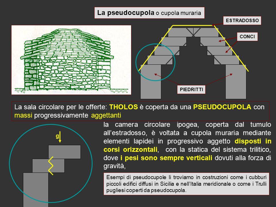 La sala circolare per le offerte: THOLOS è coperta da una PSEUDOCUPOLA con massi progressivamente aggettanti La pseudocupola o cupola muraria PIEDRITT