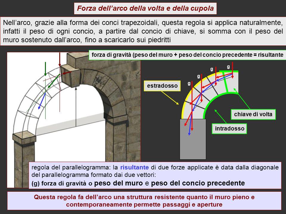 Forza dell'arco della volta e della cupola Nell'arco, grazie alla forma dei conci trapezoidali, questa regola si applica naturalmente, infatti il peso