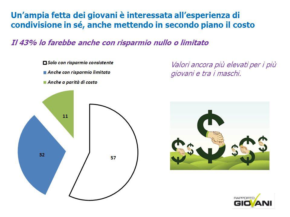 7 Un'ampia fetta dei giovani è interessata all'esperienza di condivisione in sé, anche mettendo in secondo piano il costo Il 43% lo farebbe anche con