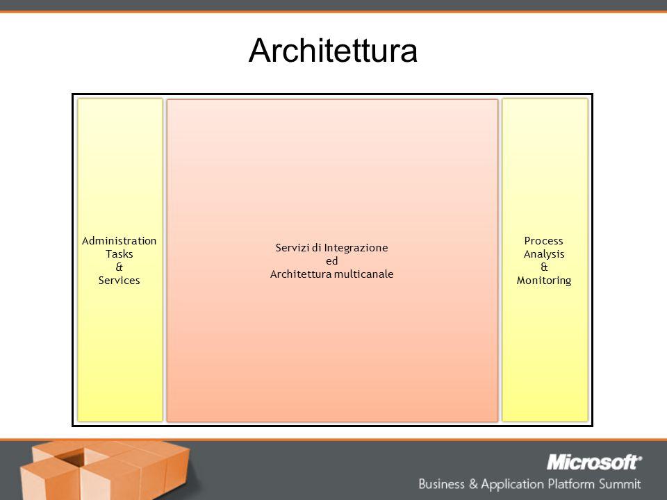 Architettura Servizi di Integrazione ed Architettura multicanale Servizi di Integrazione ed Architettura multicanale Administration Tasks & Services A