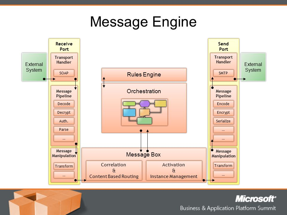 Message Engine Send Port Send Port Receive Port Receive Port External System External System Message Box External System External System Orchestration