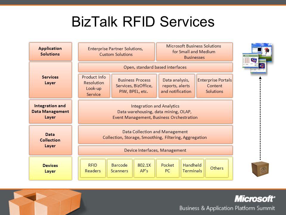 BizTalk RFID Services Enterprise Partner Solutions, Custom Solutions Enterprise Partner Solutions, Custom Solutions RFID Readers RFID Readers Microsof