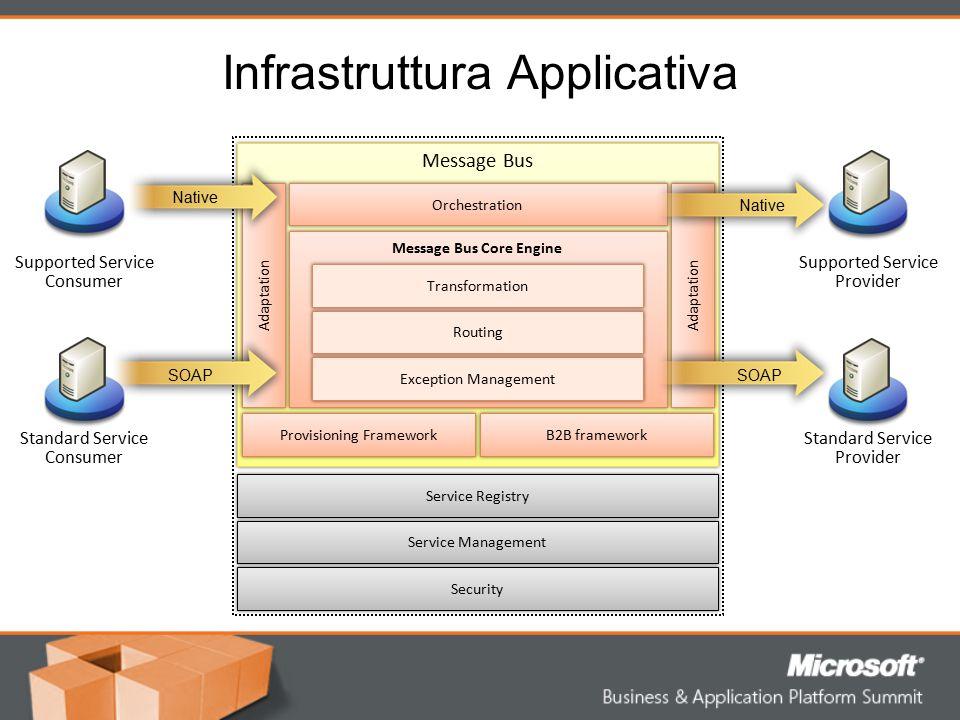 Connettività Estesa Adattatori inclusi in BizTalk Server –HTTP/S, FTP, SMTP, POP3, FILE –Web Service (WS-I Basic profile), WSE –MSMQ, MSMQT, MQSeries –SQL, DB2, Oracle DB –SAP, JDE One World, JDE Enterprise One, PeopleSoft, Siebel, Clarify, Microsoft CRM –Sharepoint, Oracle Application –Tibco Rendezvous, Tibco Enterprise Message Service –EDI (EDIFACT, X.12, HIPAA) –Mainframe e Midrange (Inclusione di Host Integration Server 2006) Transport Handler HTTP/S SOAP SMTP FTP MQSERIES DBRMS SAP External System External System Microsoft CRM 3.0 OS 400 OS 390 ……