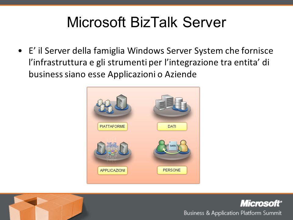 BizTalk nella Piattaforma Applicativa Windows Server BizTalk Server Sharepoint Portal Server SQL Server System Center Windows Office Dynamics Visual Studio