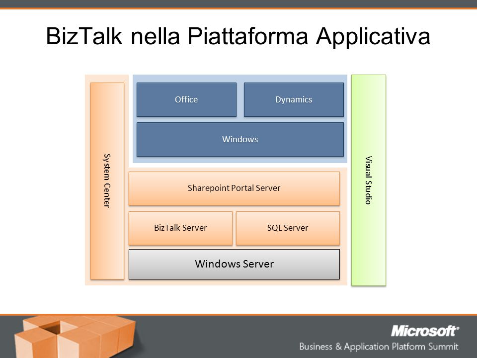 BizTalk nella Piattaforma Applicativa Windows Server BizTalk Server Sharepoint Portal Server SQL Server System Center Windows Office Dynamics Visual S