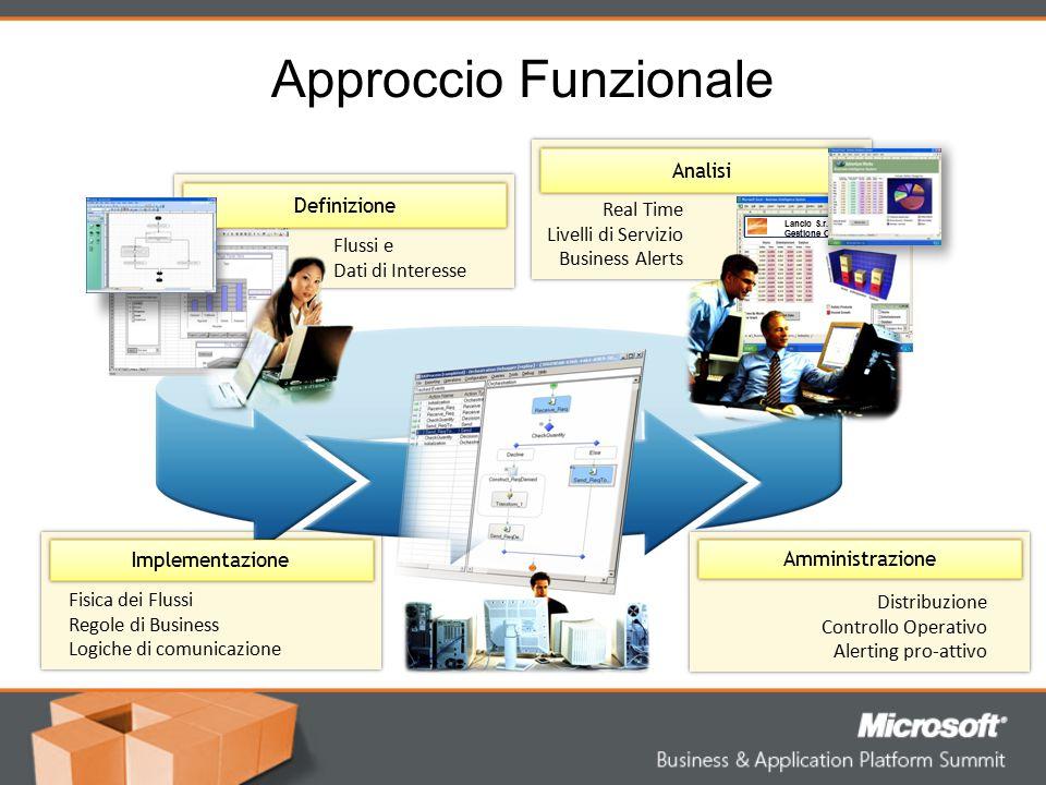 BizTalk Server 2006 R2 (Microsoft ESB Guidance)