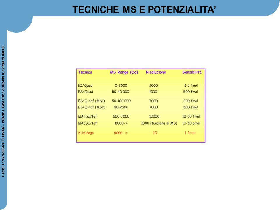 TECNICHE MS E POTENZIALITA'