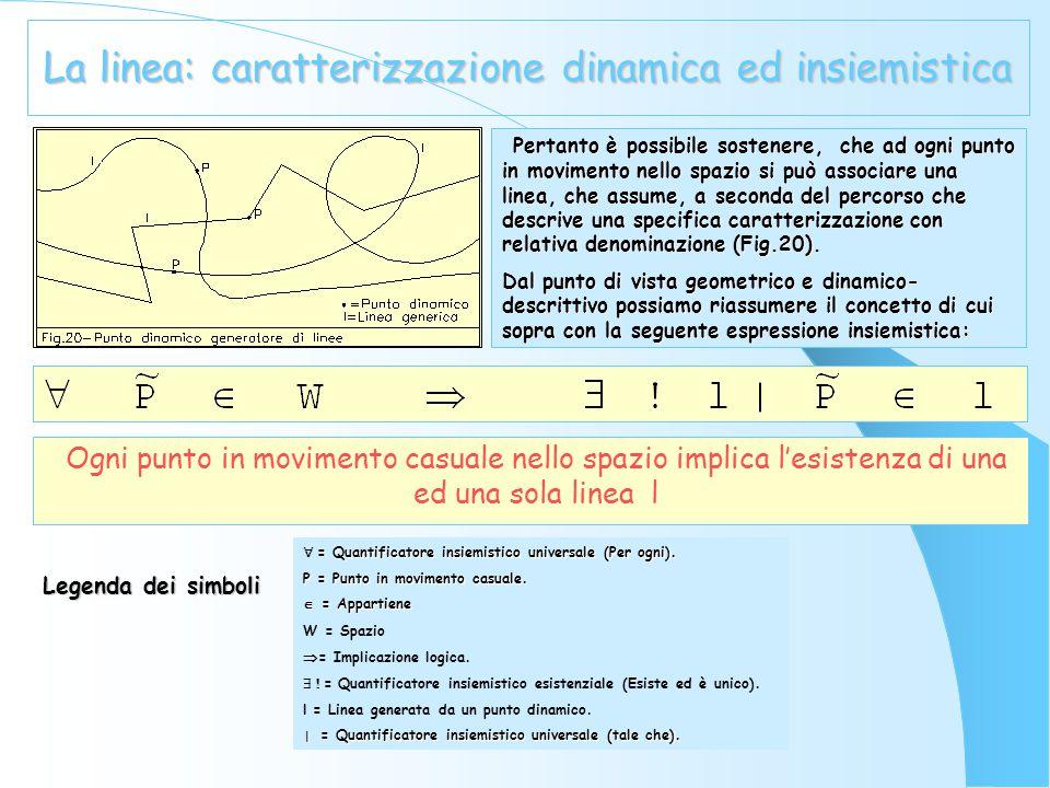 La linea Tra le forme geometriche di terza specie, di norma, vi si colloca il cosiddetto spazio di punti o spazio punteggiato , intendendo con esso il luogo geometrico costituito da tutti i punti dello spazio fisico tridimensionale.